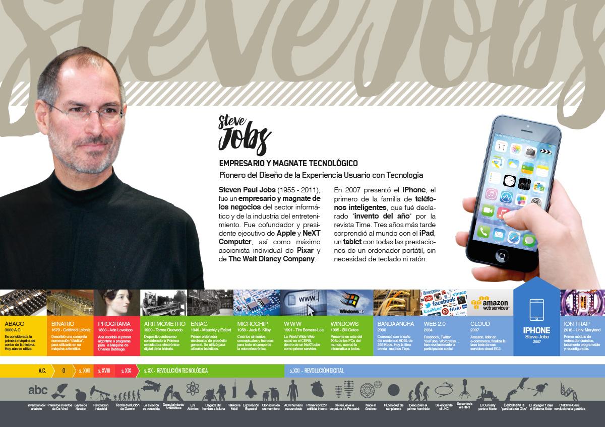 Infografía de Steve Jobs