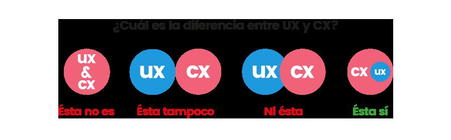Diferencias entre UX y CX