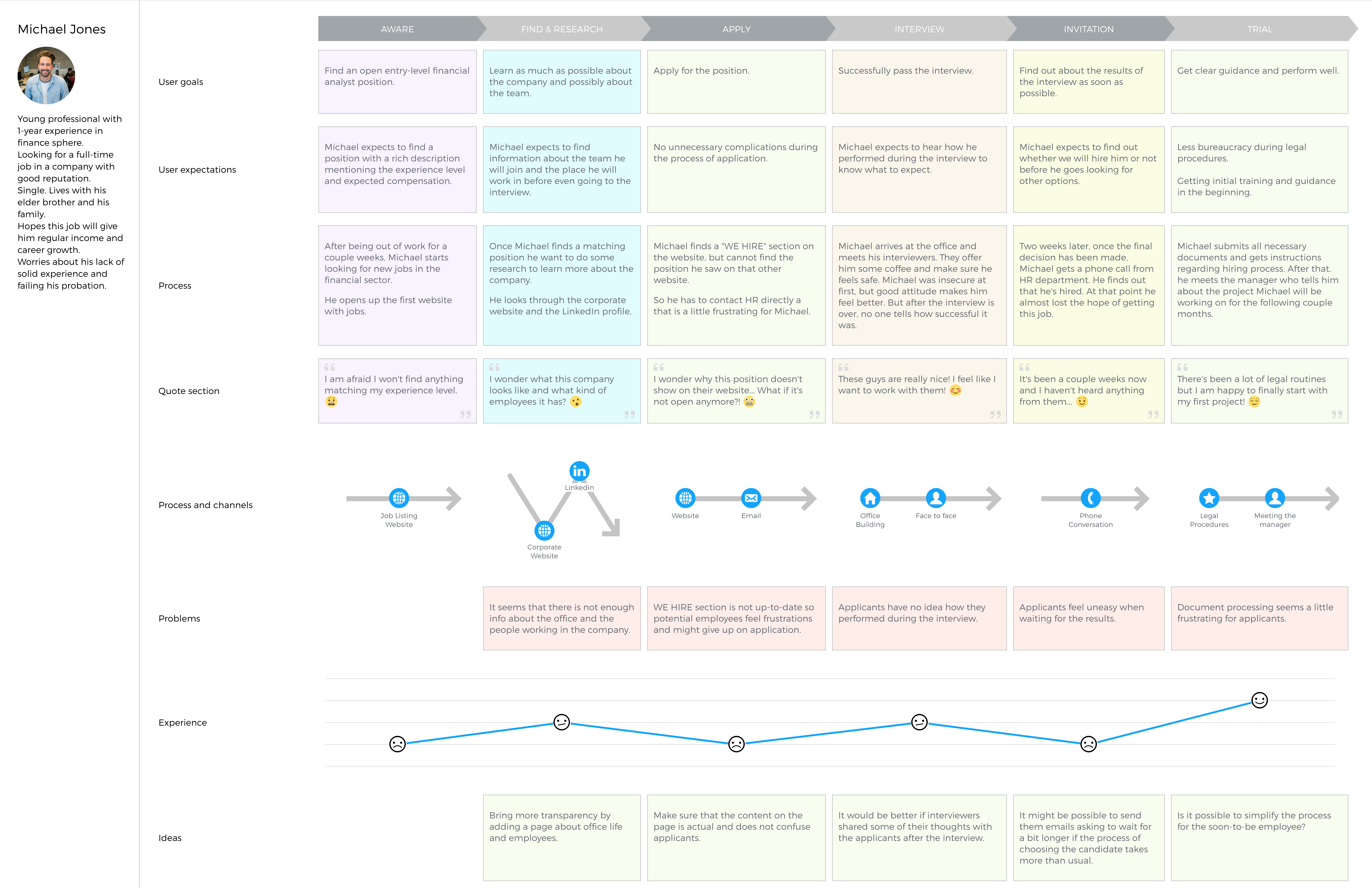 Ejemplo de Employee Journey Map creado con la herramienta UXPressia Customer Journey Mapping