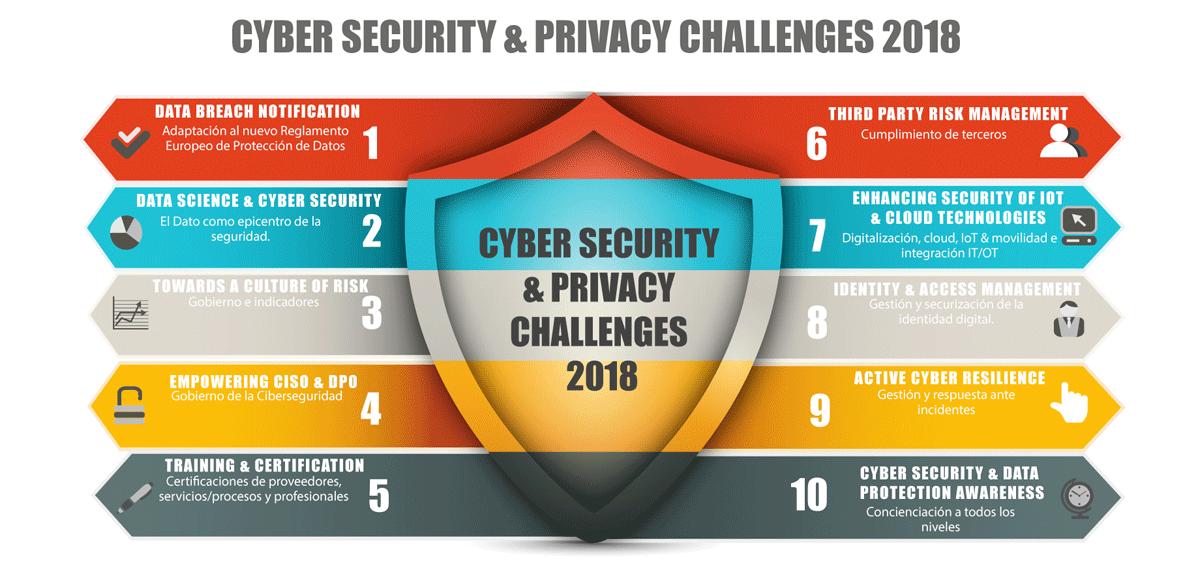 Los 10 desafíos de ciberseguridad que más se escuchan en 2018