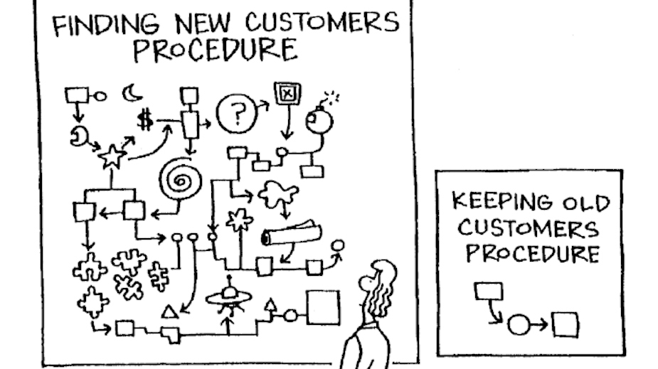 Procesos de cliente
