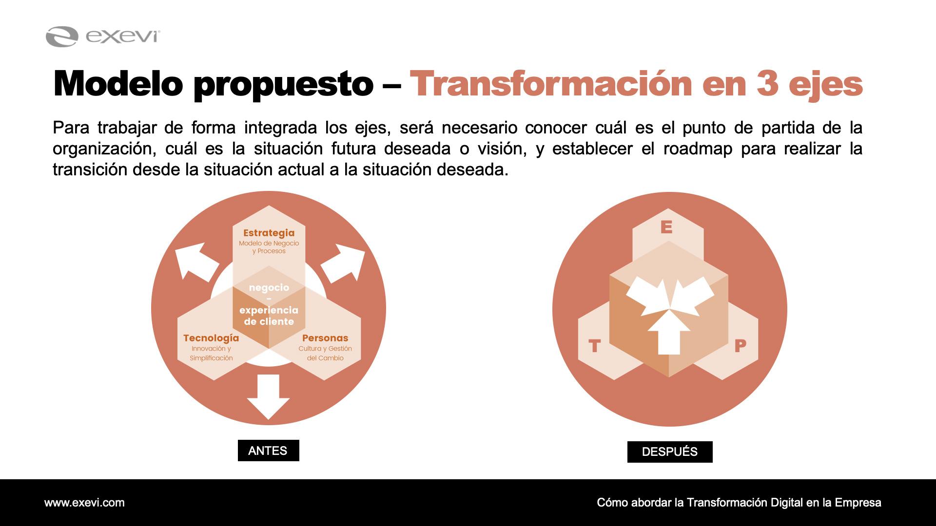 Modelo de Transformación en Tres Ejes