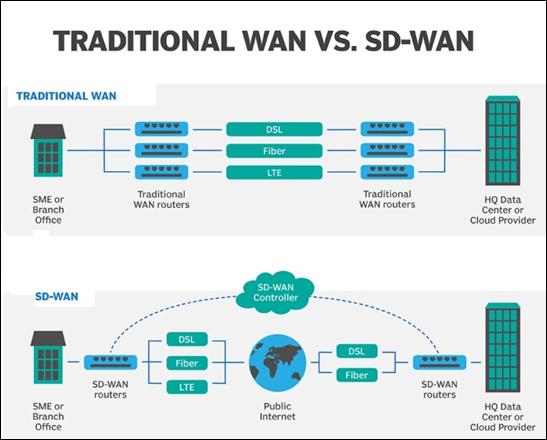 WAN tradicional VS SD-WAN