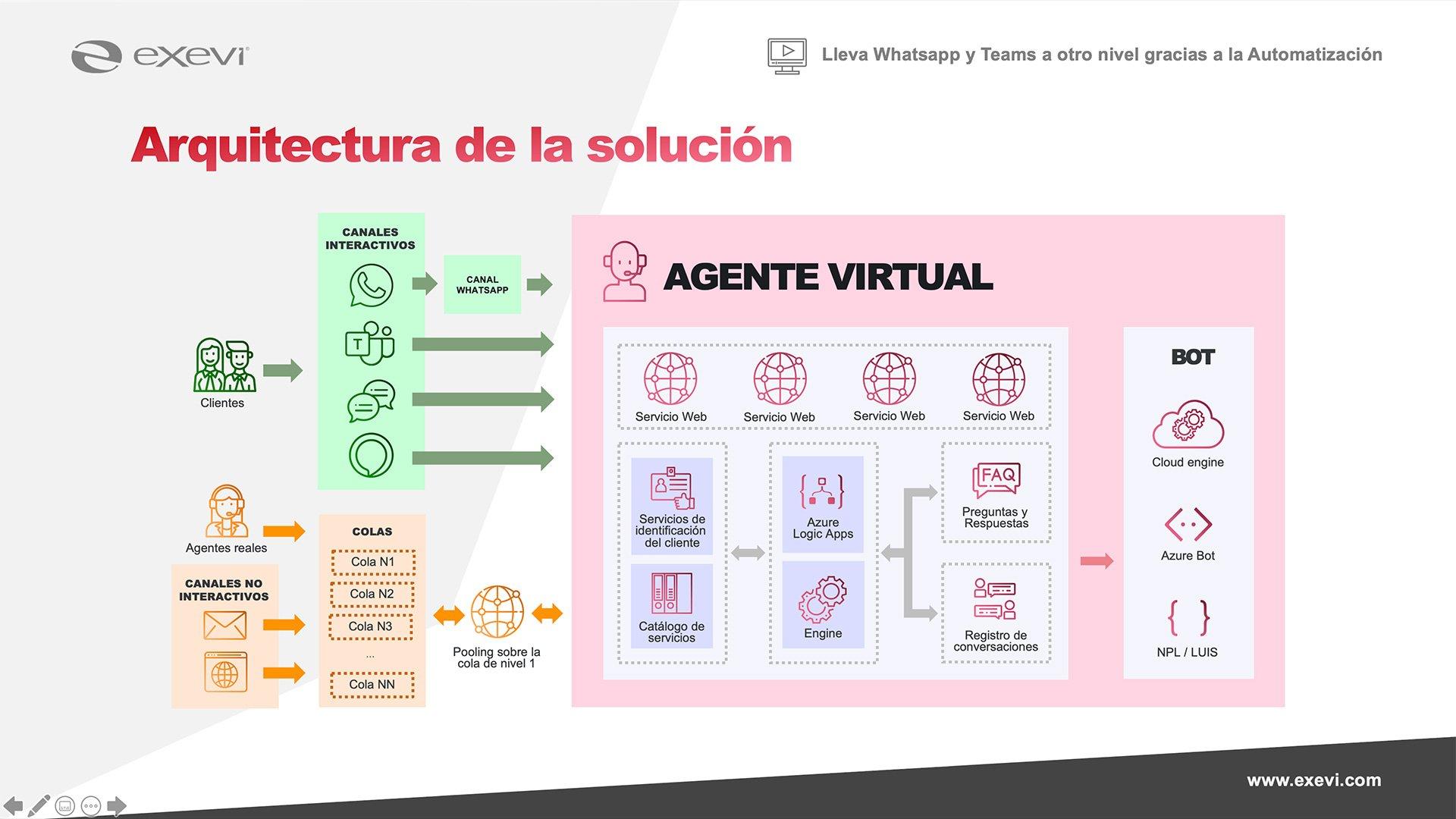 Arquitectura de la solución de Agente Virtual