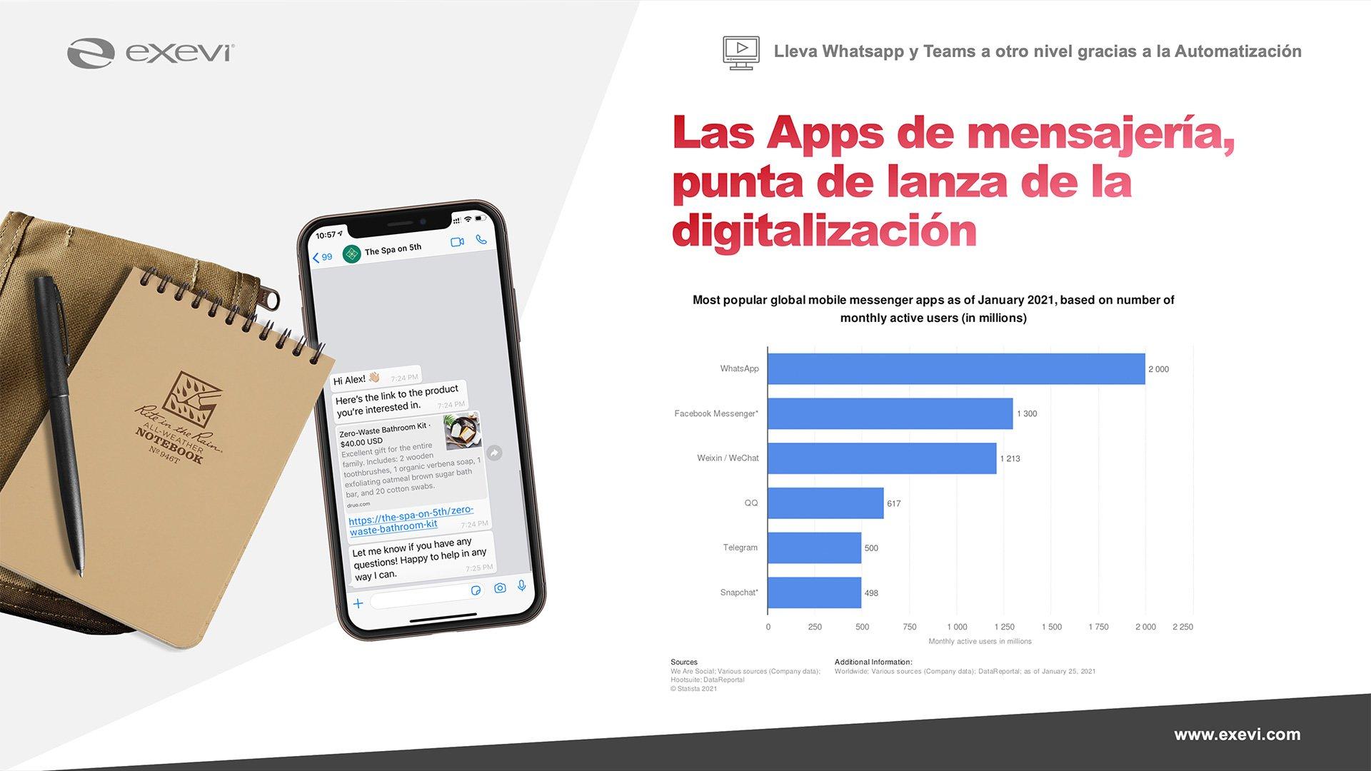 Las apps de mensajería, punta de lanza de la digitalización