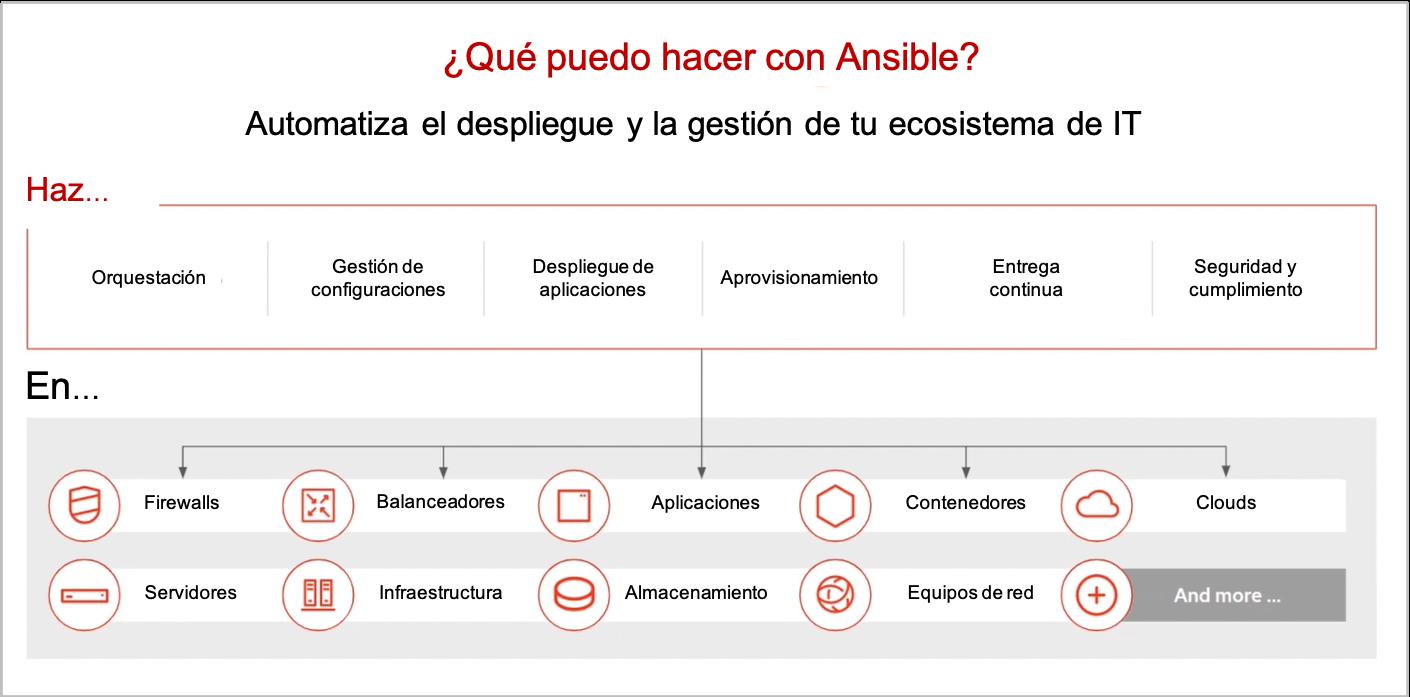 Casos de uso de Ansible